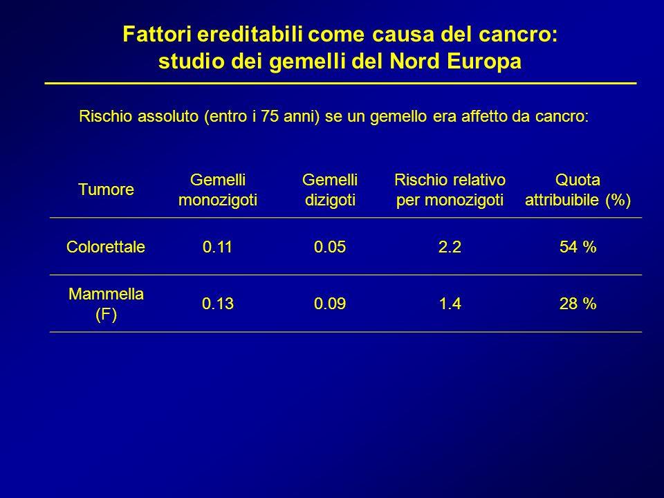 Rischio assoluto (entro i 75 anni) se un gemello era affetto da cancro: Tumore Gemelli monozigoti Gemelli dizigoti Rischio relativo per monozigoti Quo