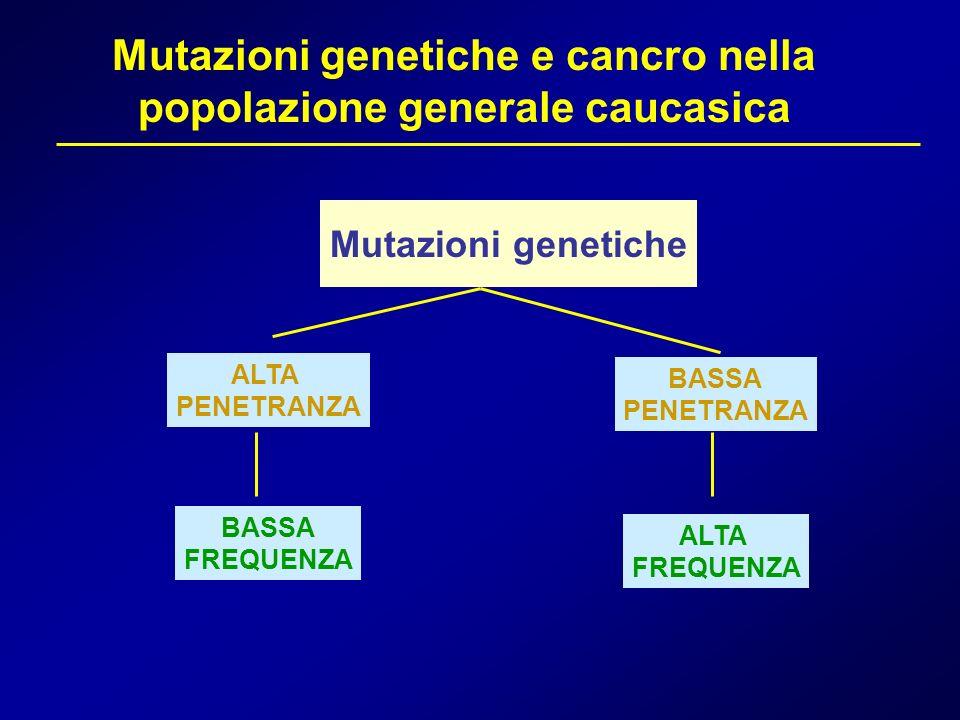 Mutazioni genetiche e cancro nella popolazione generale caucasica Mutazioni genetiche ALTA PENETRANZA BASSA PENETRANZA BASSA FREQUENZA ALTA FREQUENZA