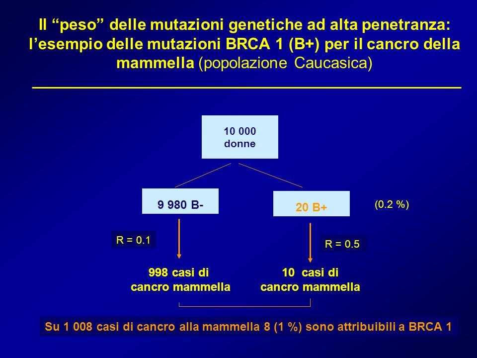 Il peso delle mutazioni genetiche ad alta penetranza: lesempio delle mutazioni BRCA 1 (B+) per il cancro della mammella (popolazione Caucasica) 10 000