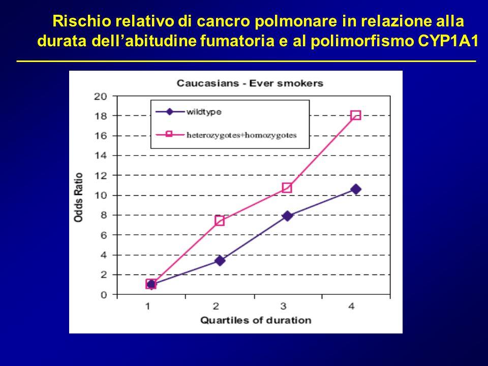 Rischio relativo di cancro polmonare in relazione alla durata dellabitudine fumatoria e al polimorfismo CYP1A1