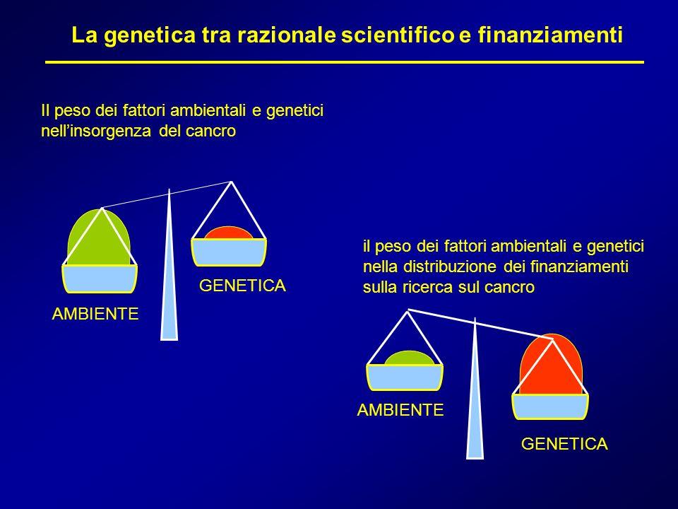 La genetica tra razionale scientifico e finanziamenti Il peso dei fattori ambientali e genetici nellinsorgenza del cancro AMBIENTE GENETICA il peso de
