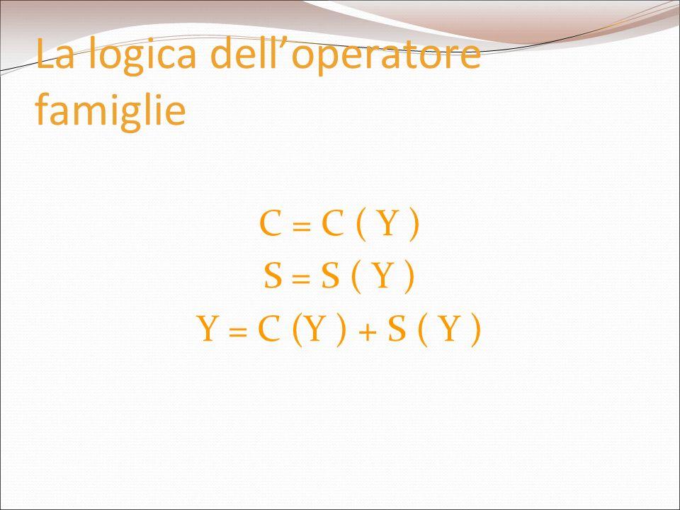 La logica delloperatore famiglie C = C ( Y ) S = S ( Y ) Y = C (Y ) + S ( Y )
