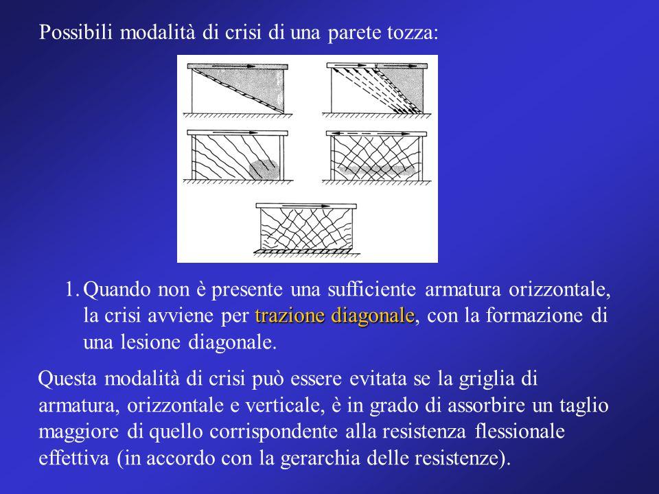 trazione diagonale 1.Quando non è presente una sufficiente armatura orizzontale, la crisi avviene per trazione diagonale, con la formazione di una les