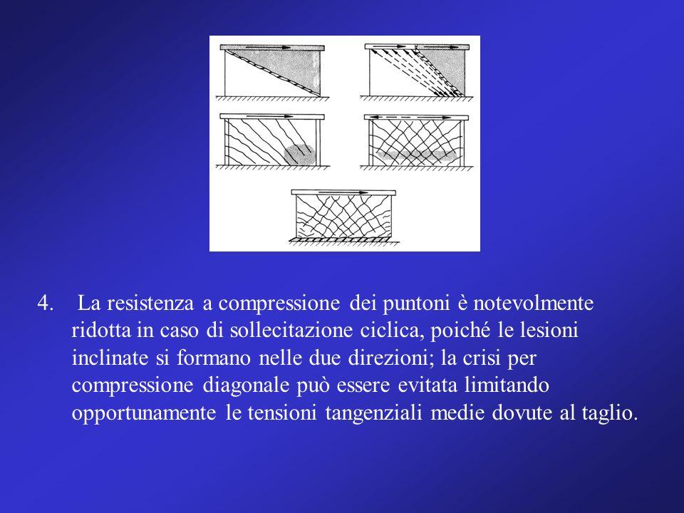 4. La resistenza a compressione dei puntoni è notevolmente ridotta in caso di sollecitazione ciclica, poiché le lesioni inclinate si formano nelle due