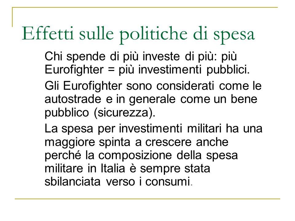 Effetti sulle politiche di spesa Chi spende di più investe di più: più Eurofighter = più investimenti pubblici. Gli Eurofighter sono considerati come