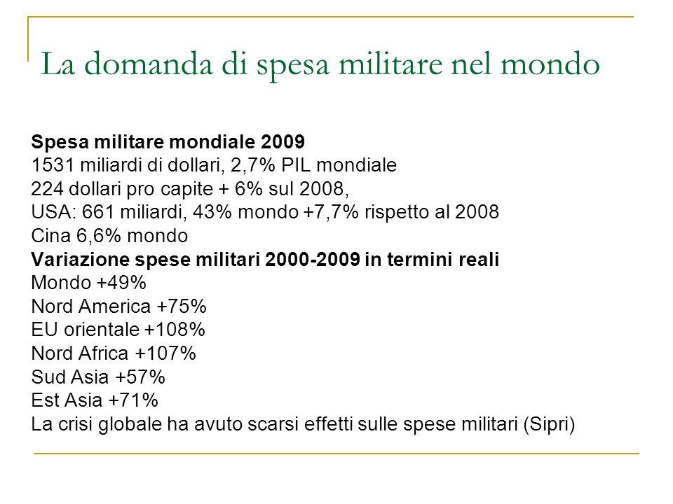 La domanda di spesa militare nel mondo Spesa militare mondiale 2009 1531 miliardi di dollari, 2,7% PIL mondiale 224 dollari pro capite + 6% sul 2008,
