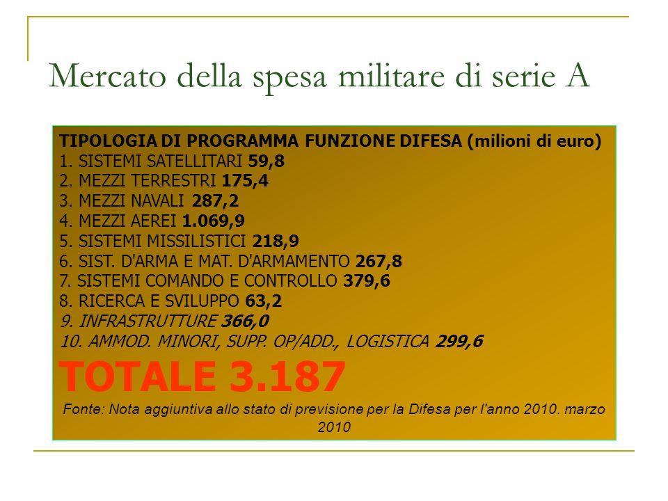 Mercato della spesa militare di serie A TIPOLOGIA DI PROGRAMMA FUNZIONE DIFESA (milioni di euro) 1. SISTEMI SATELLITARI 59,8 2. MEZZI TERRESTRI 175,4