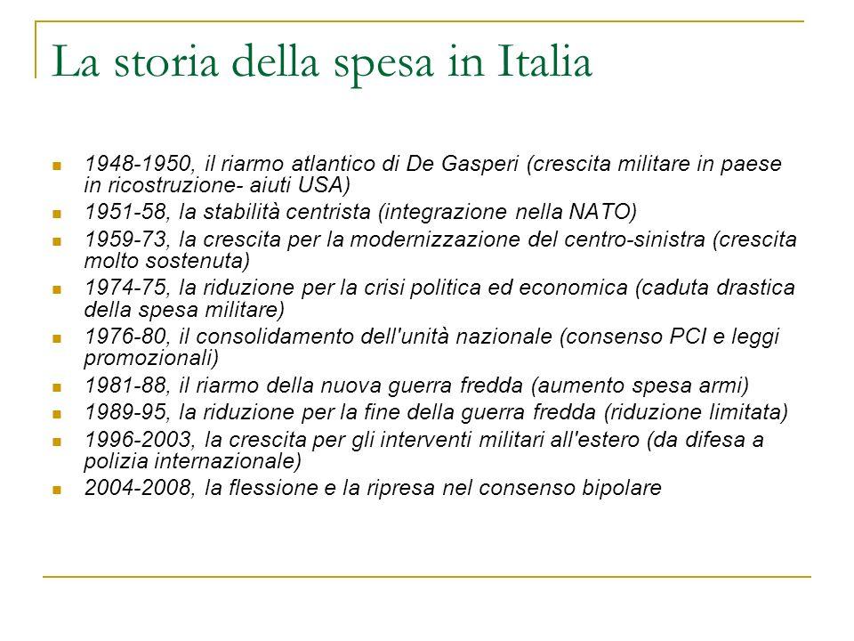 La storia della spesa in Italia 1948-1950, il riarmo atlantico di De Gasperi (crescita militare in paese in ricostruzione- aiuti USA) 1951-58, la stab