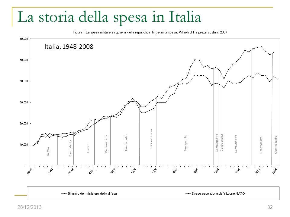 28/12/201332 Italia, 1948-2008 La storia della spesa in Italia