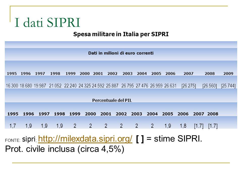 I dati SIPRI Spesa militare in Italia per SIPRI Dati in milioni di euro correnti 199519961997199819992000200120022003200420052006200720082009 16.30018