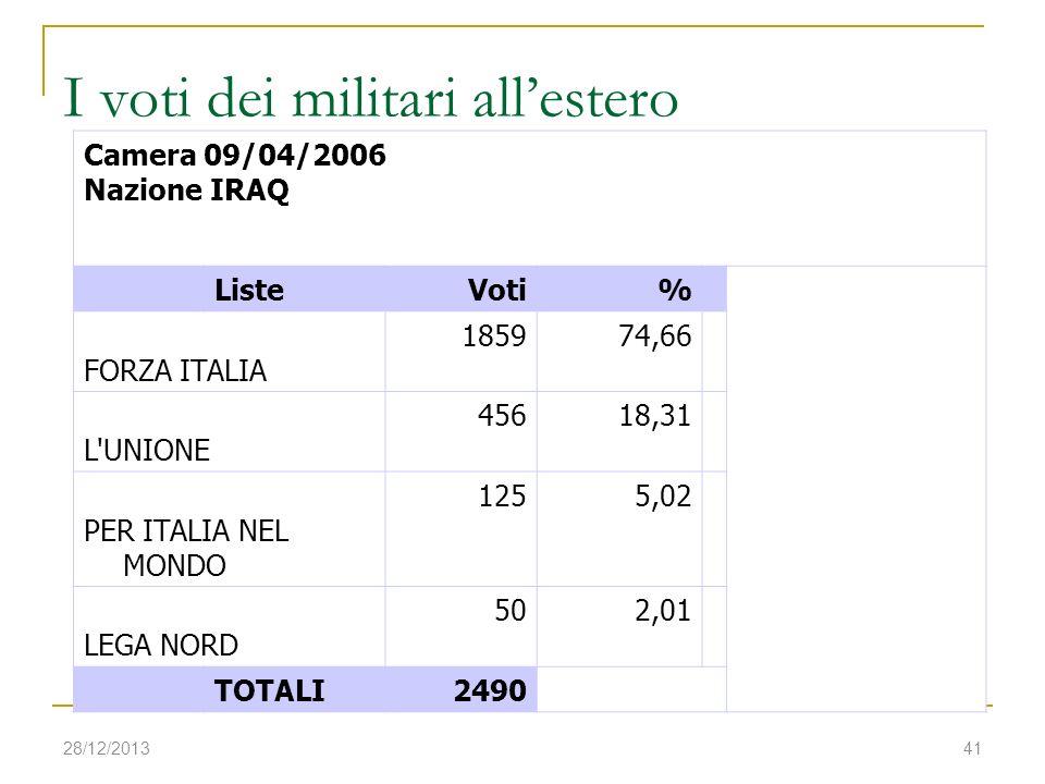28/12/201341 I voti dei militari allestero Camera 09/04/2006 Nazione IRAQ ListeVoti% FORZA ITALIA 185974,66 L'UNIONE 45618,31 PER ITALIA NEL MONDO 125