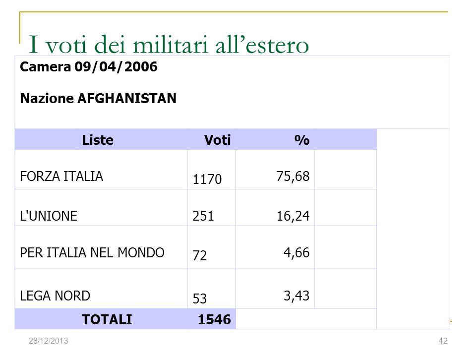 28/12/201342 I voti dei militari allestero Camera 09/04/2006 Nazione AFGHANISTAN ListeVoti% FORZA ITALIA 1170 75,68 L'UNIONE25116,24 PER ITALIA NEL MO