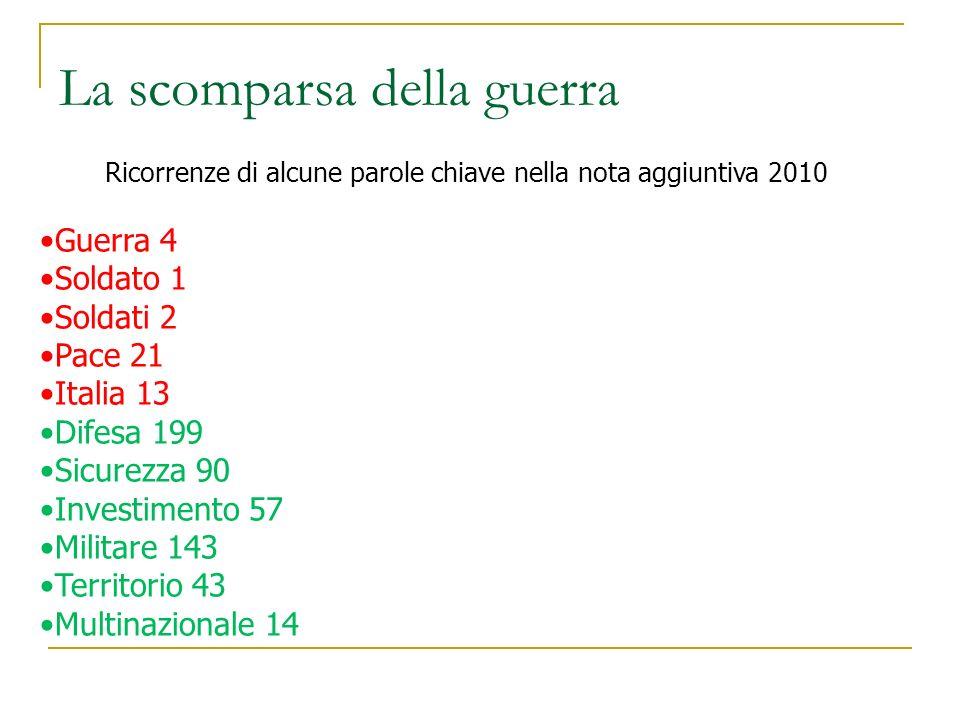 La scomparsa della guerra Ricorrenze di alcune parole chiave nella nota aggiuntiva 2010 Guerra 4 Soldato 1 Soldati 2 Pace 21 Italia 13 Difesa 199 Sicu