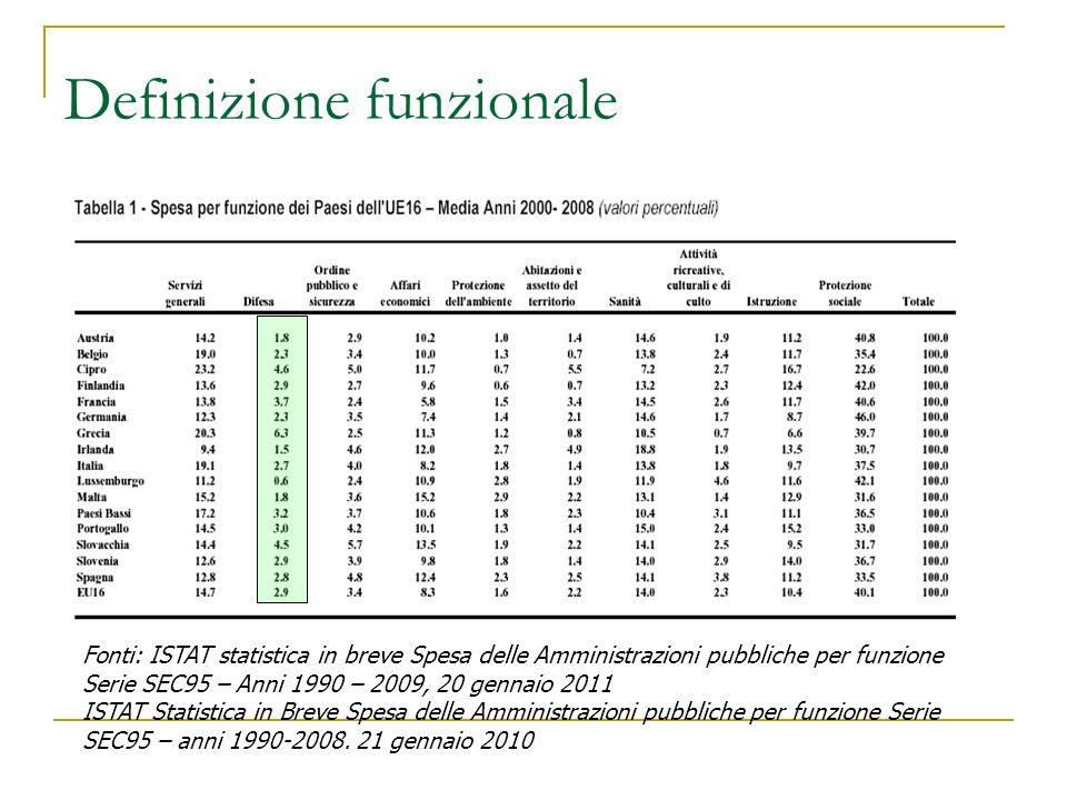 Definizione funzionale Fonti: ISTAT statistica in breve Spesa delle Amministrazioni pubbliche per funzione Serie SEC95 – Anni 1990 – 2009, 20 gennaio