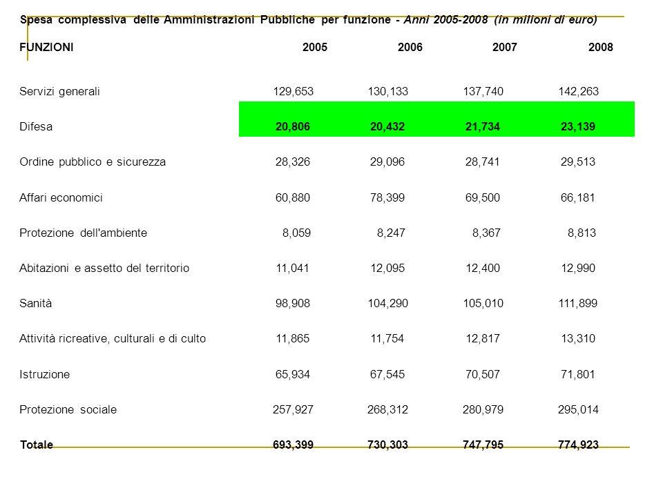 Spesa complessiva delle Amministrazioni Pubbliche per funzione - Anni 2005-2008 (in milioni di euro) FUNZIONI2005200620072008 Servizi generali 129,653