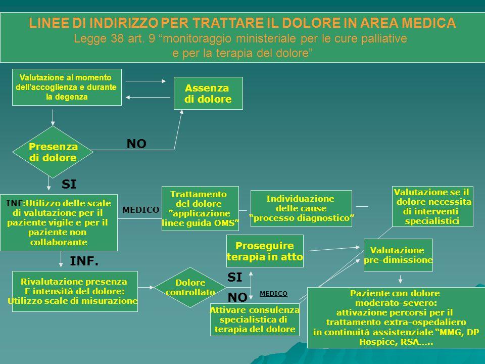 LINEE DI INDIRIZZO PER TRATTARE IL DOLORE IN AREA MEDICA Legge 38 art. 9 monitoraggio ministeriale per le cure palliative e per la terapia del dolore