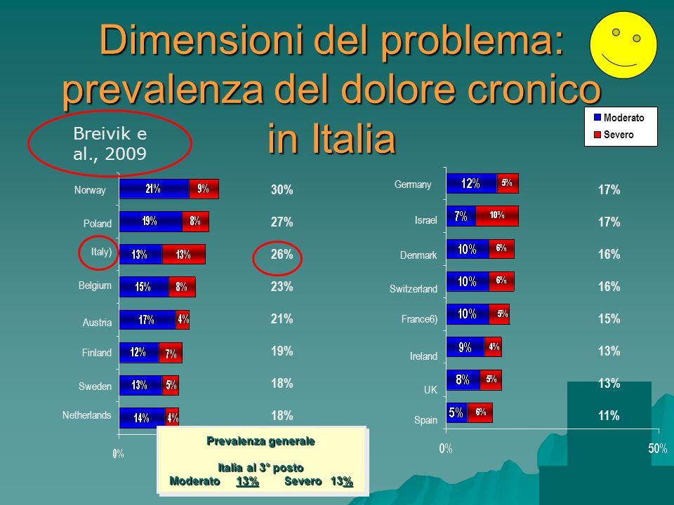 Dimensioni del problema: prevalenza del dolore cronico in Italia Severo Moderato Norway Poland Italy) Belgium Finland Austria Sweden Netherlands Germa
