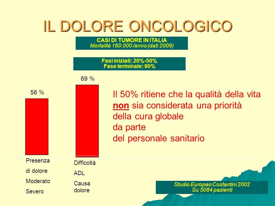 IL DOLORE ONCOLOGICO CASI DI TUMORE IN ITALIA Mortalità 160.000 /anno (dati 2009) Fasi iniziali: 20%-50% Fase terminale: 90% Studio Europeo Costantini