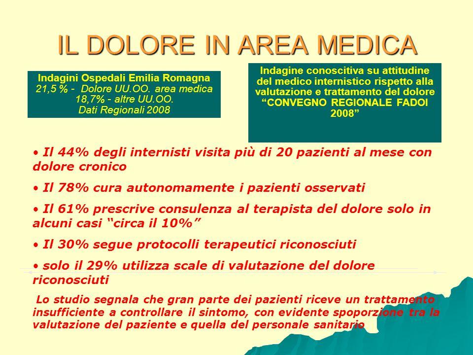IL DOLORE IN AREA MEDICA Indagini Ospedali Emilia Romagna 21,5 % - Dolore UU.OO. area medica 18,7% - altre UU.OO. Dati Regionali 2008 Indagine conosci