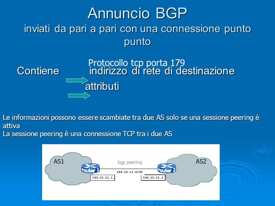 Annuncio BGP inviati da pari a pari con una connessione punto punto Contiene indirizzo di rete di destinazione attributi attributi Protocollo tcp port