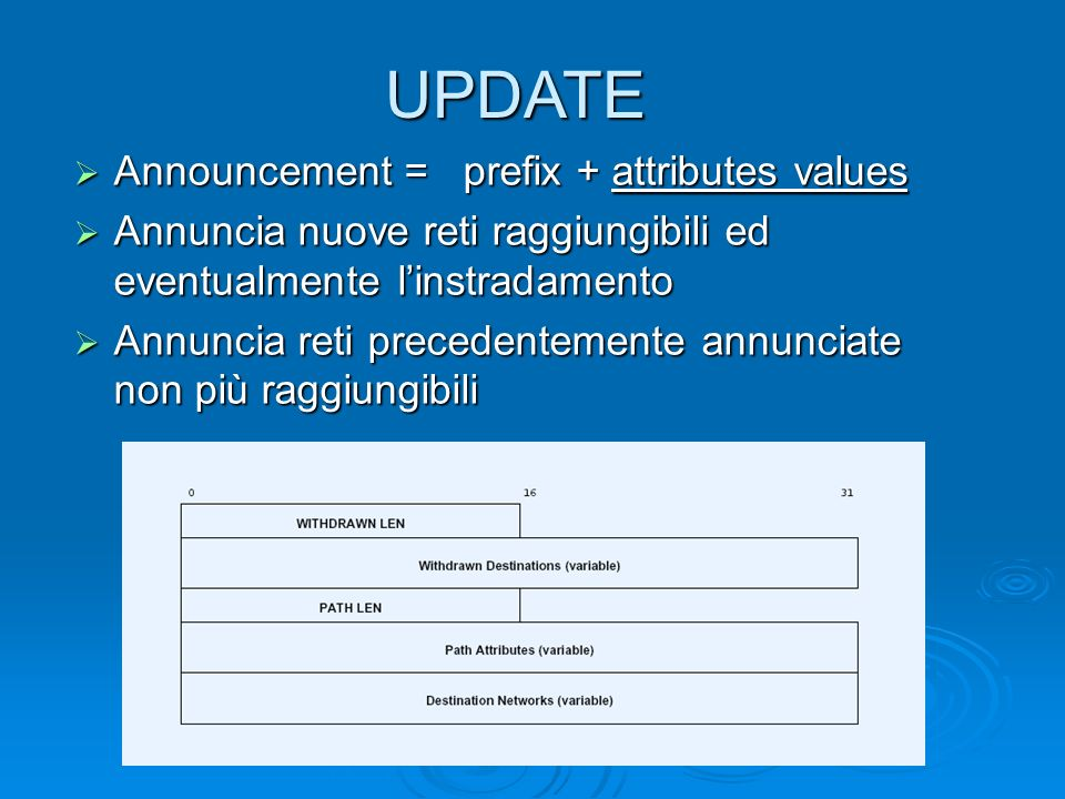 UPDATE Announcement = prefix + attributes values Announcement = prefix + attributes values Annuncia nuove reti raggiungibili ed eventualmente linstrad