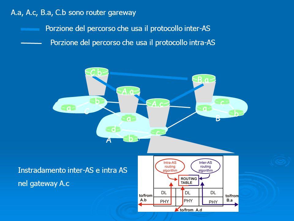 a b b a a C A B d A.a A.c C.b B.a c b c Instradamento inter-AS e intra AS nel gateway A.c A.a, A.c, B.a, C.b sono router gareway Porzione del percorso