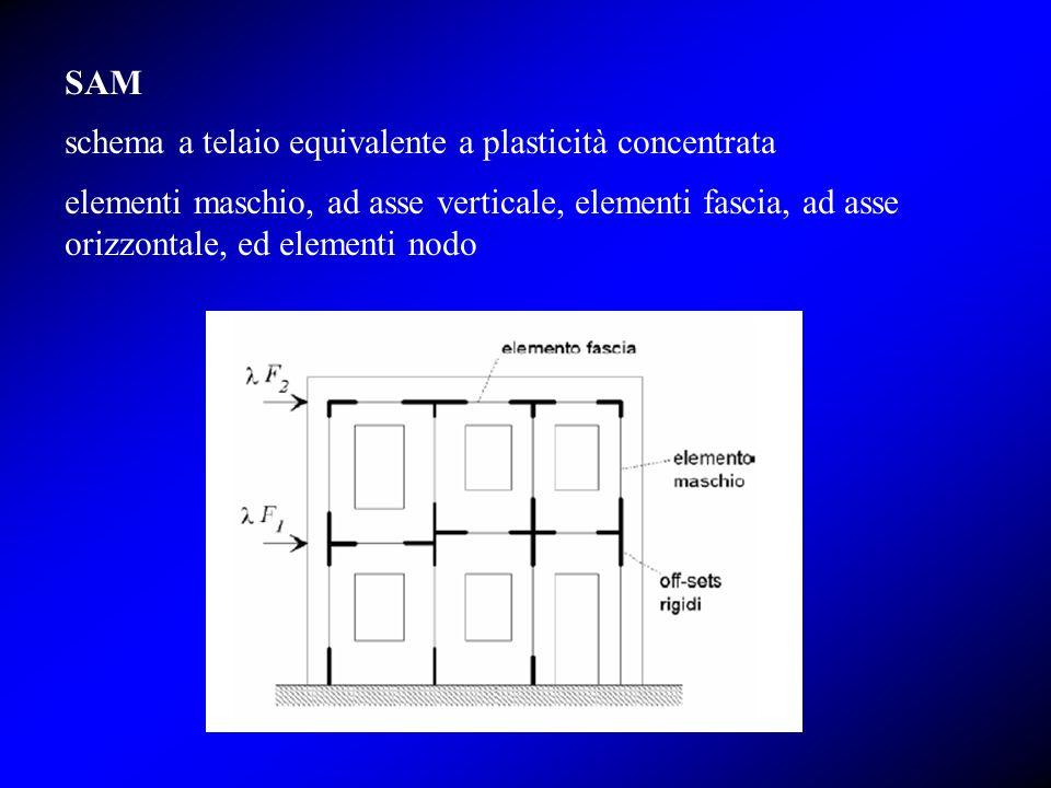 SAM schema a telaio equivalente a plasticità concentrata elementi maschio, ad asse verticale, elementi fascia, ad asse orizzontale, ed elementi nodo