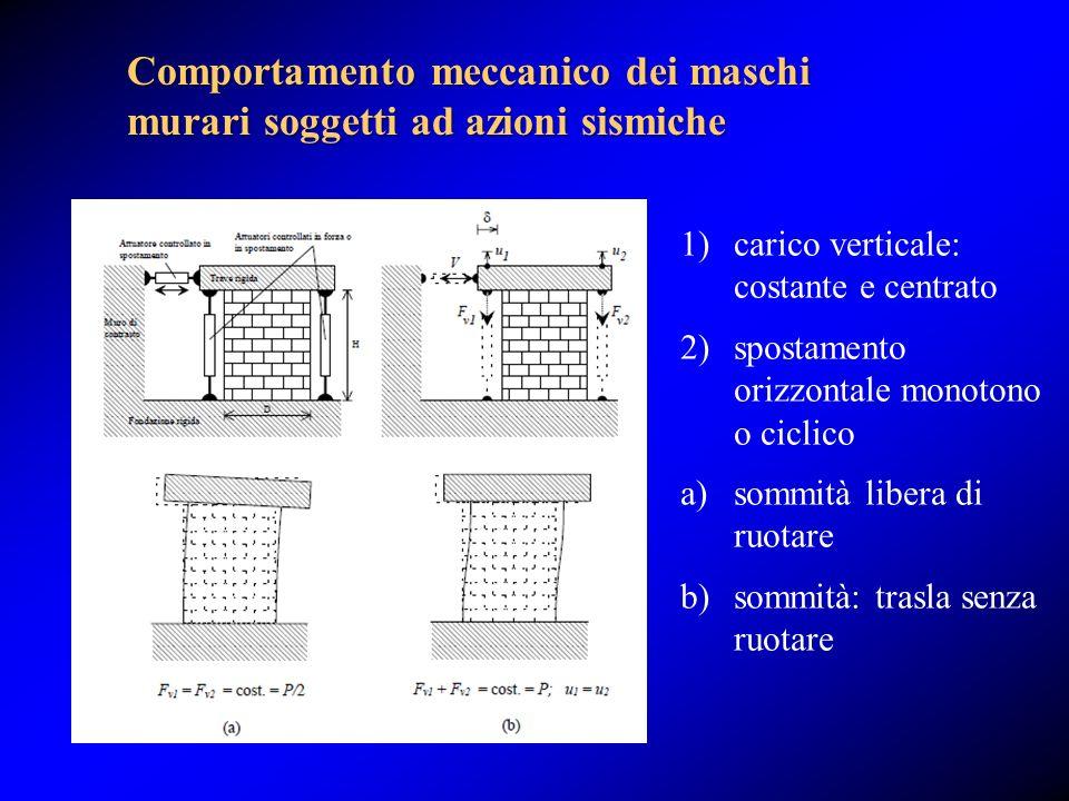 Comportamento meccanico dei maschi murari soggetti ad azioni sismiche 1)carico verticale: costante e centrato 2)spostamento orizzontale monotono o cic