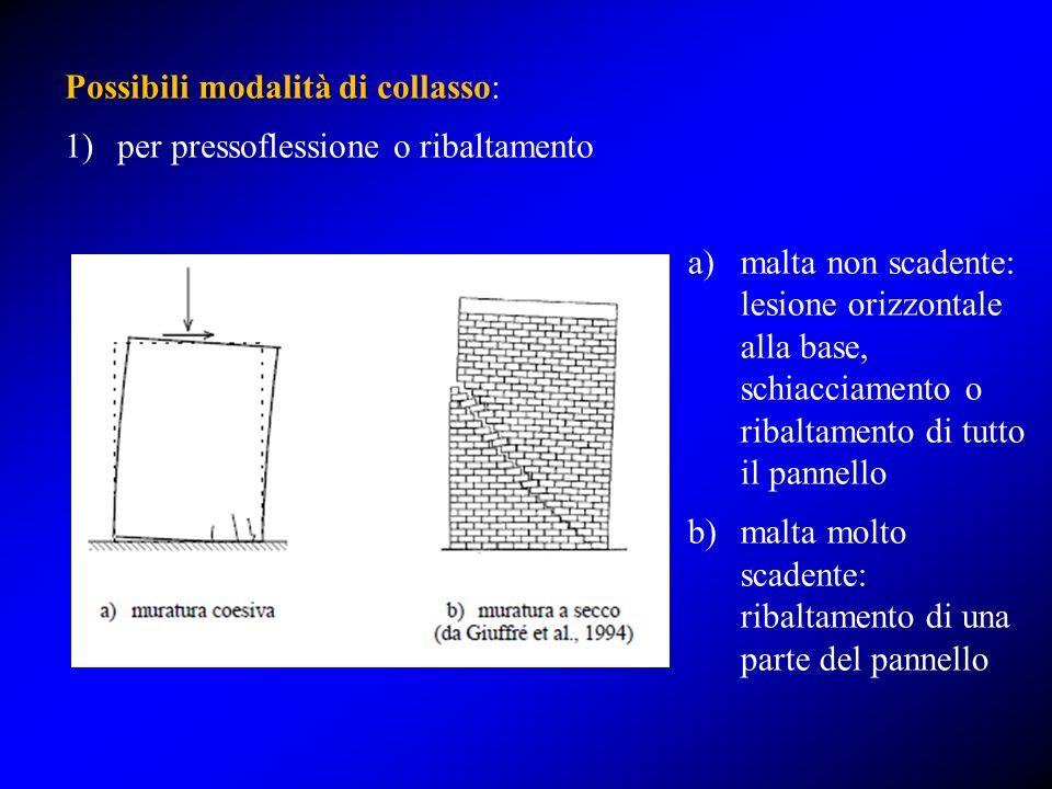 Possibili modalità di collasso Possibili modalità di collasso: 1)per pressoflessione o ribaltamento a)malta non scadente: lesione orizzontale alla bas