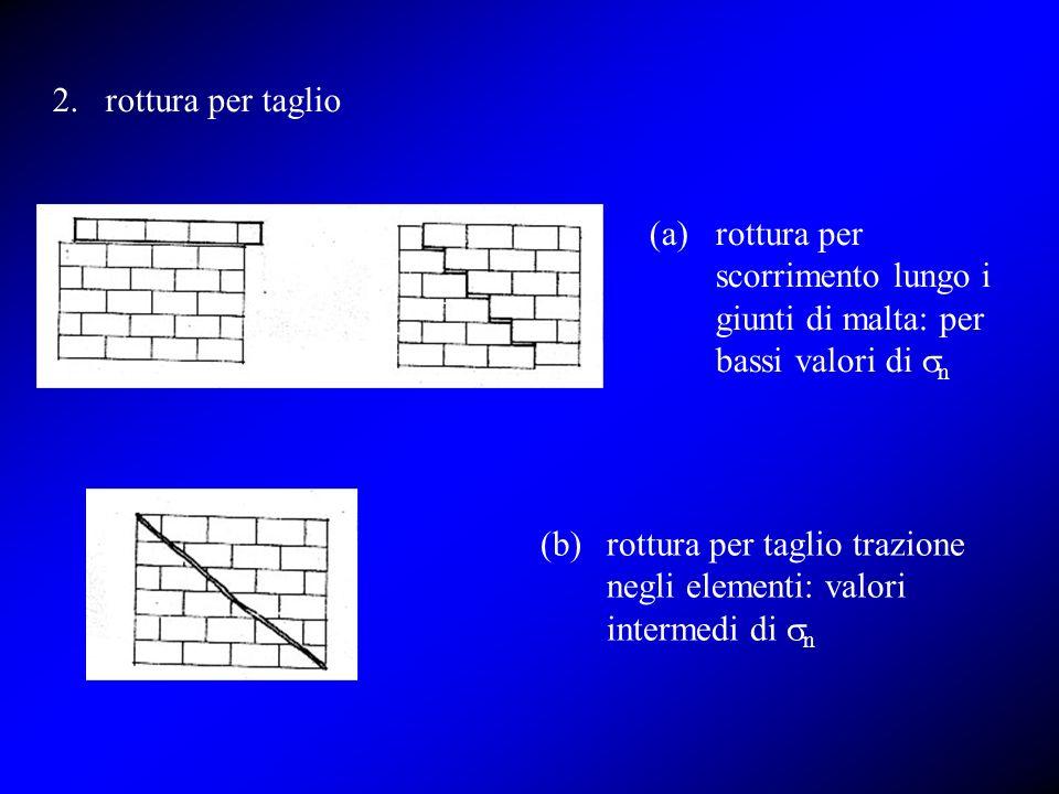 2.rottura per taglio (a)rottura per scorrimento lungo i giunti di malta: per bassi valori di n (b)rottura per taglio trazione negli elementi: valori i