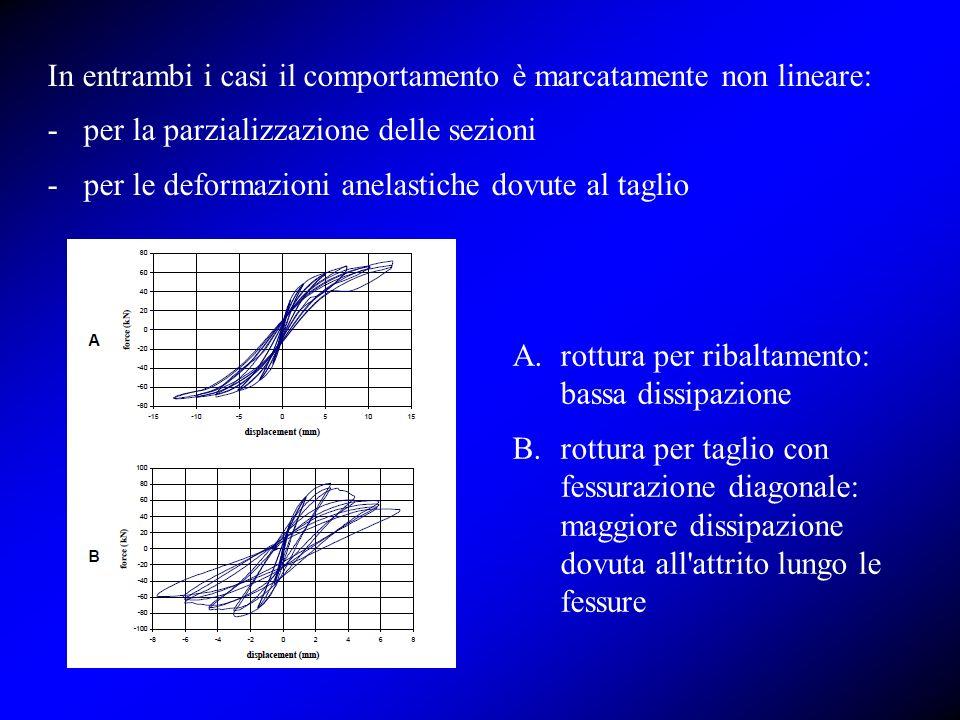In entrambi i casi il comportamento è marcatamente non lineare: -per la parzializzazione delle sezioni -per le deformazioni anelastiche dovute al tagl
