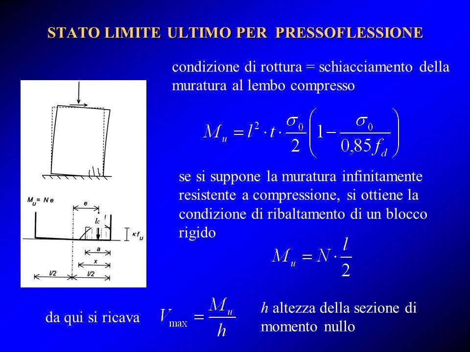 condizione di rottura = schiacciamento della muratura al lembo compresso STATO LIMITE ULTIMO PER PRESSOFLESSIONE lclc se si suppone la muratura infini