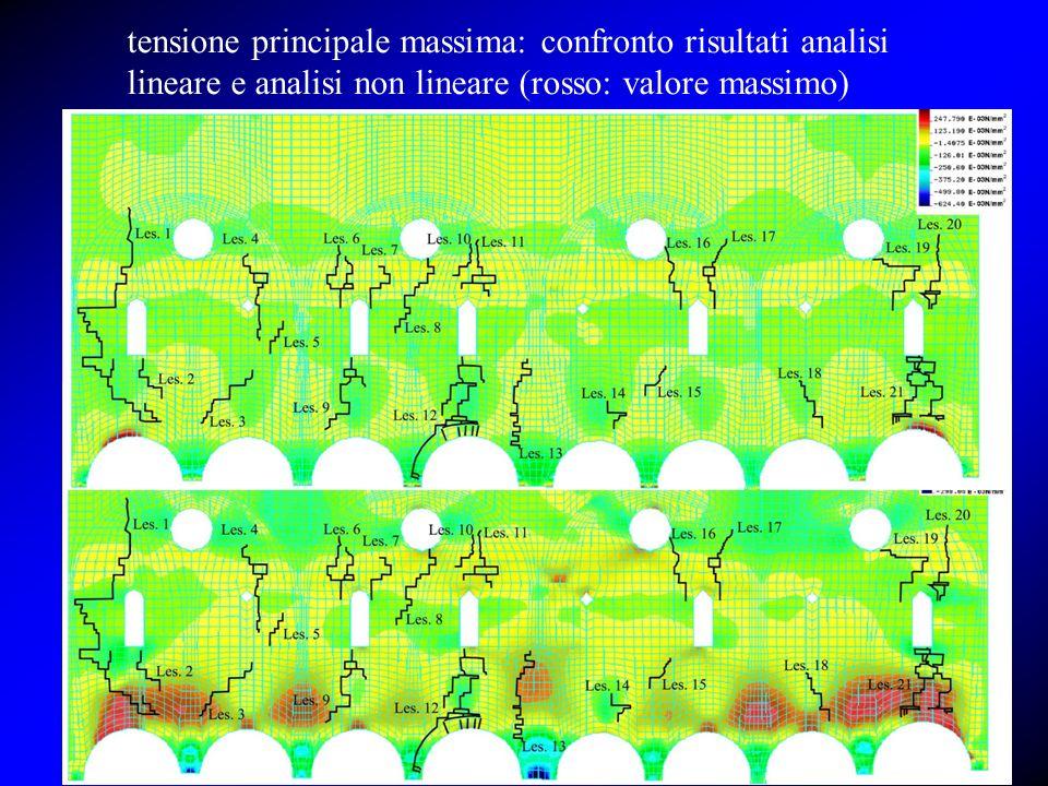 tensione principale massima: confronto risultati analisi lineare e analisi non lineare (rosso: valore massimo)