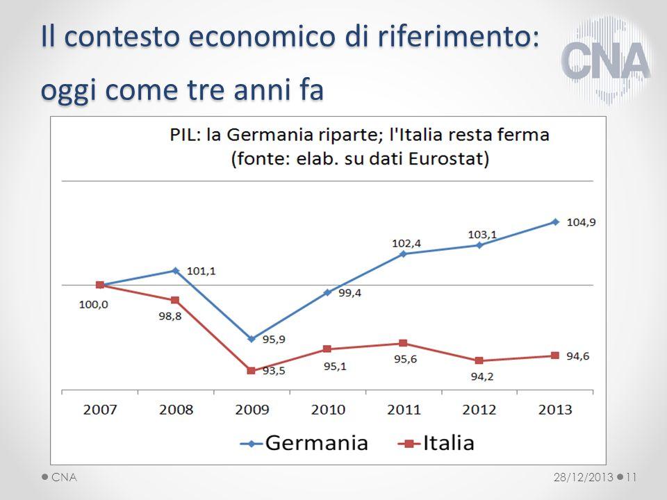 Il contesto economico di riferimento: oggi come tre anni fa 28/12/2013CNA11