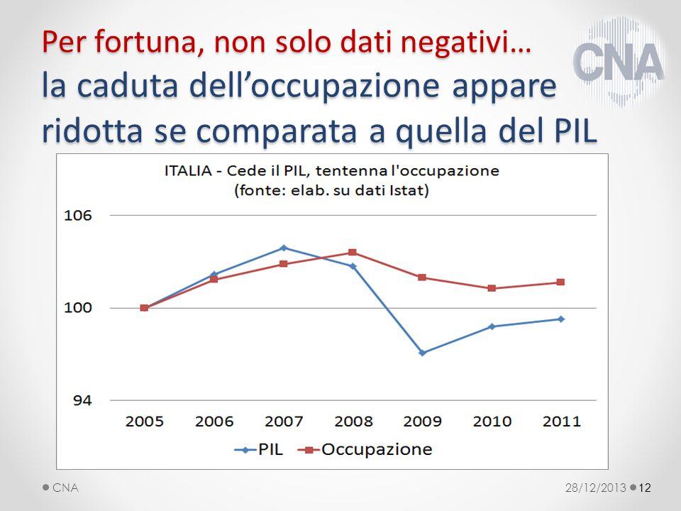 12 Per fortuna, non solo dati negativi… la caduta delloccupazione appare ridotta se comparata a quella del PIL 28/12/2013CNA