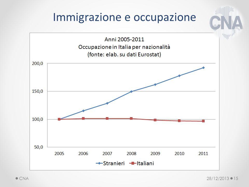 Immigrazione e occupazione 28/12/2013CNA15