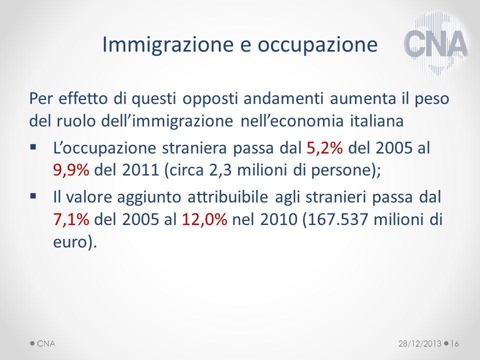 Immigrazione e occupazione Per effetto di questi opposti andamenti aumenta il peso del ruolo dellimmigrazione nelleconomia italiana Loccupazione straniera passa dal 5,2% del 2005 al 9,9% del 2011 (circa 2,3 milioni di persone); Il valore aggiunto attribuibile agli stranieri passa dal 7,1% del 2005 al 12,0% nel 2010 (167.537 milioni di euro).
