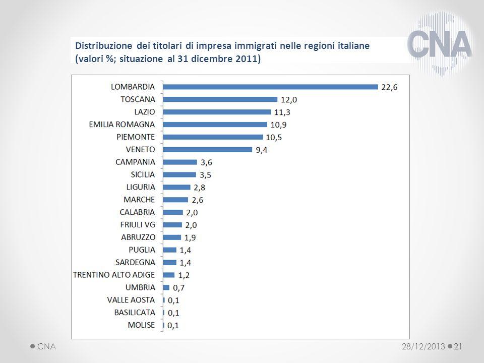 28/12/2013CNA21 Distribuzione dei titolari di impresa immigrati nelle regioni italiane (valori %; situazione al 31 dicembre 2011)