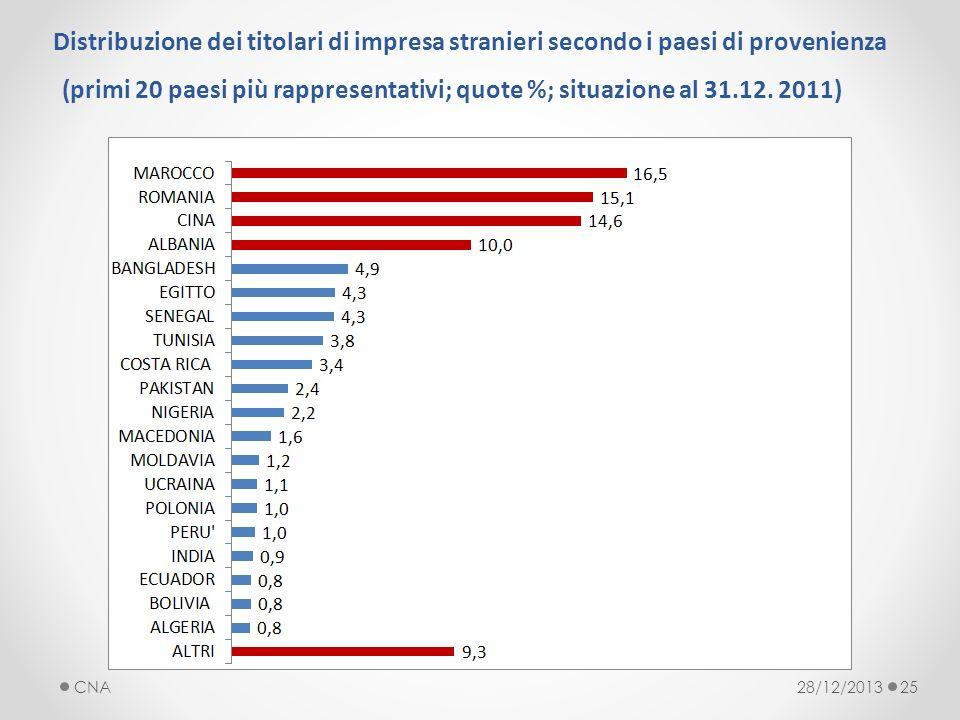28/12/2013CNA25 Distribuzione dei titolari di impresa stranieri secondo i paesi di provenienza (primi 20 paesi più rappresentativi; quote %; situazione al 31.12.