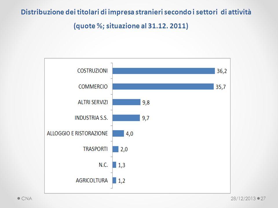 28/12/2013CNA27 Distribuzione dei titolari di impresa stranieri secondo i settori di attività (quote %; situazione al 31.12.