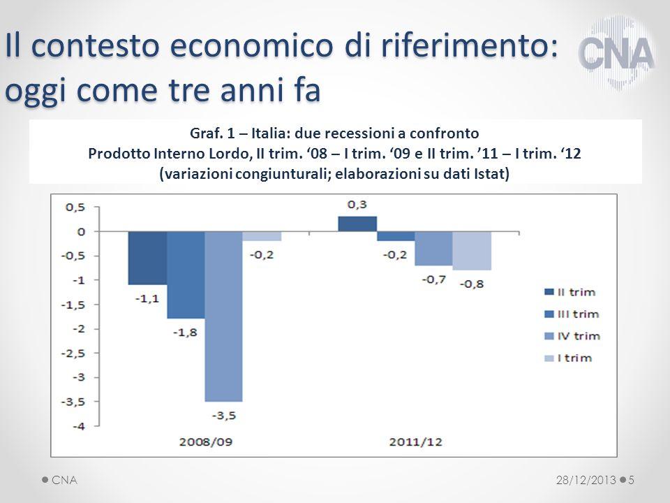 Il contesto economico di riferimento: oggi come tre anni fa 28/12/2013CNA5 Graf.