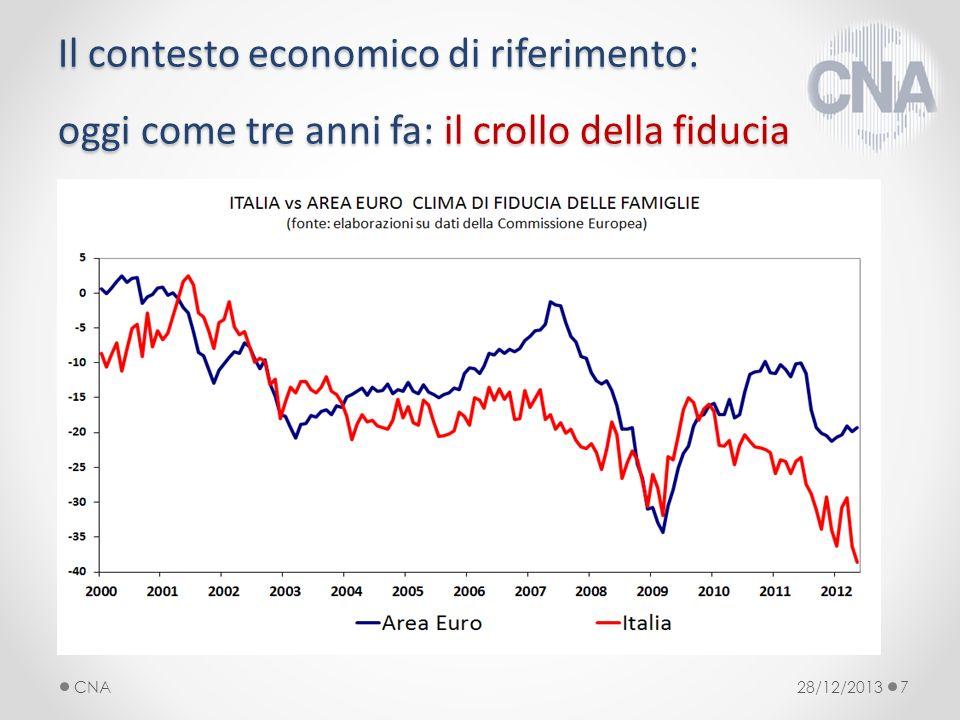 Il contesto economico di riferimento: oggi come tre anni fa: il crollo della fiducia 28/12/2013CNA7