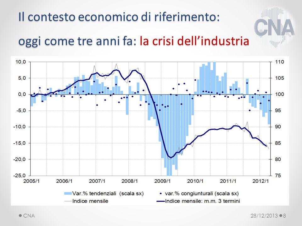 Il contesto economico di riferimento: oggi come tre anni fa: la crisi dellindustria 28/12/2013CNA8