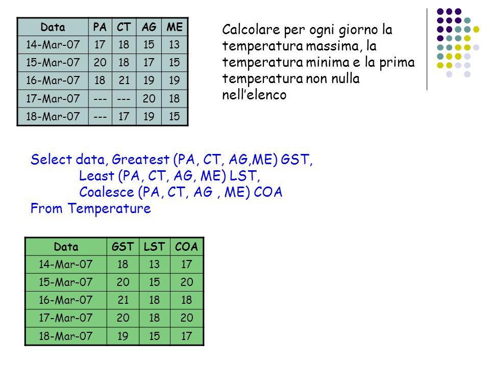 DataPACTAGME 14-Mar-0717181513 15-Mar-0720181715 16-Mar-07182119 17-Mar-07--- 2018 18-Mar-07---171915 Select data, Greatest (PA, CT, AG,ME) GST, Least