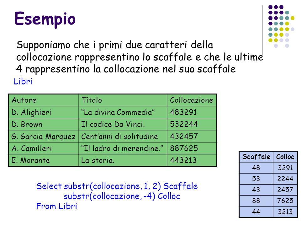 Esempio Select substr(collocazione, 1, 2) Scaffale substr(collocazione, -4) Colloc From Libri Supponiamo che i primi due caratteri della collocazione