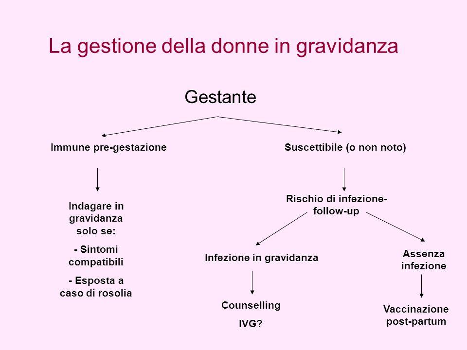 La gestione della donne in gravidanza Immune pre-gestazioneSuscettibile (o non noto) Indagare in gravidanza solo se: - Sintomi compatibili - Esposta a