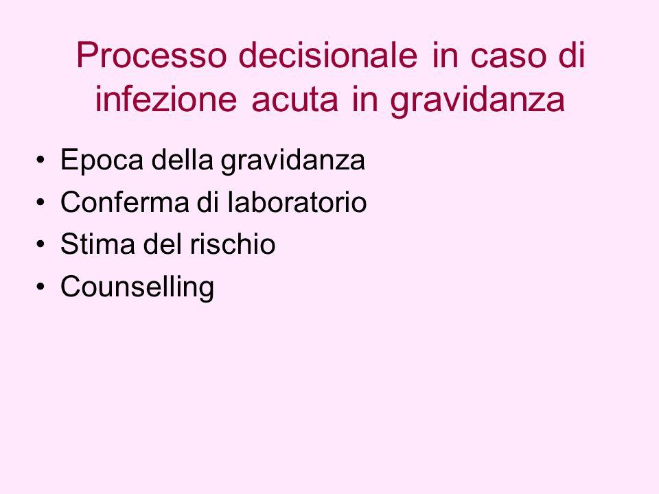 Epoca della gravidanza Conferma di laboratorio Stima del rischio Counselling Processo decisionale in caso di infezione acuta in gravidanza
