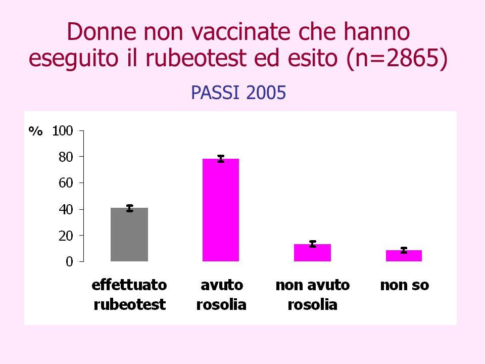Donne non vaccinate che hanno eseguito il rubeotest ed esito (n=2865) PASSI 2005