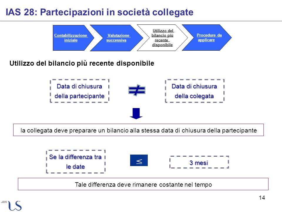 14 Utilizzo del bilancio più recente disponibile IAS 28: Partecipazioni in società collegate Contabilizzazione iniziale Valutazione successiva Utilizz