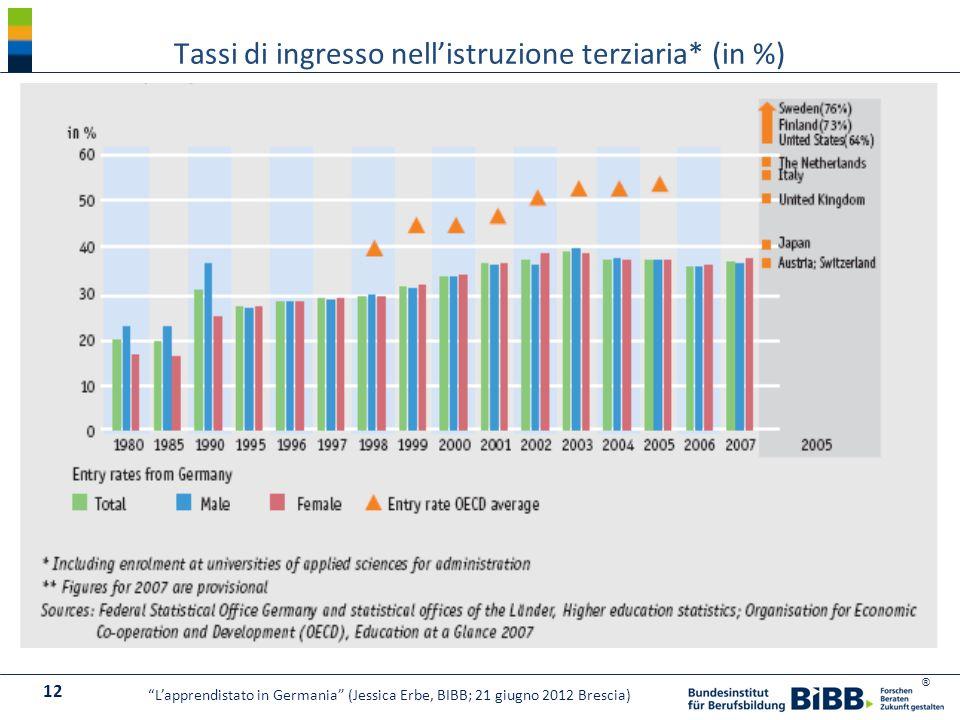 ® Tassi di ingresso nellistruzione terziaria* (in %) 12 Lapprendistato in Germania (Jessica Erbe, BIBB; 21 giugno 2012 Brescia)